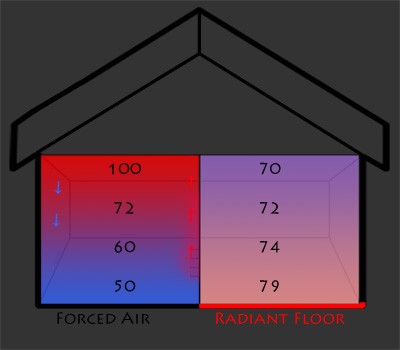 Radiant_Heat_vs_ForcedAir
